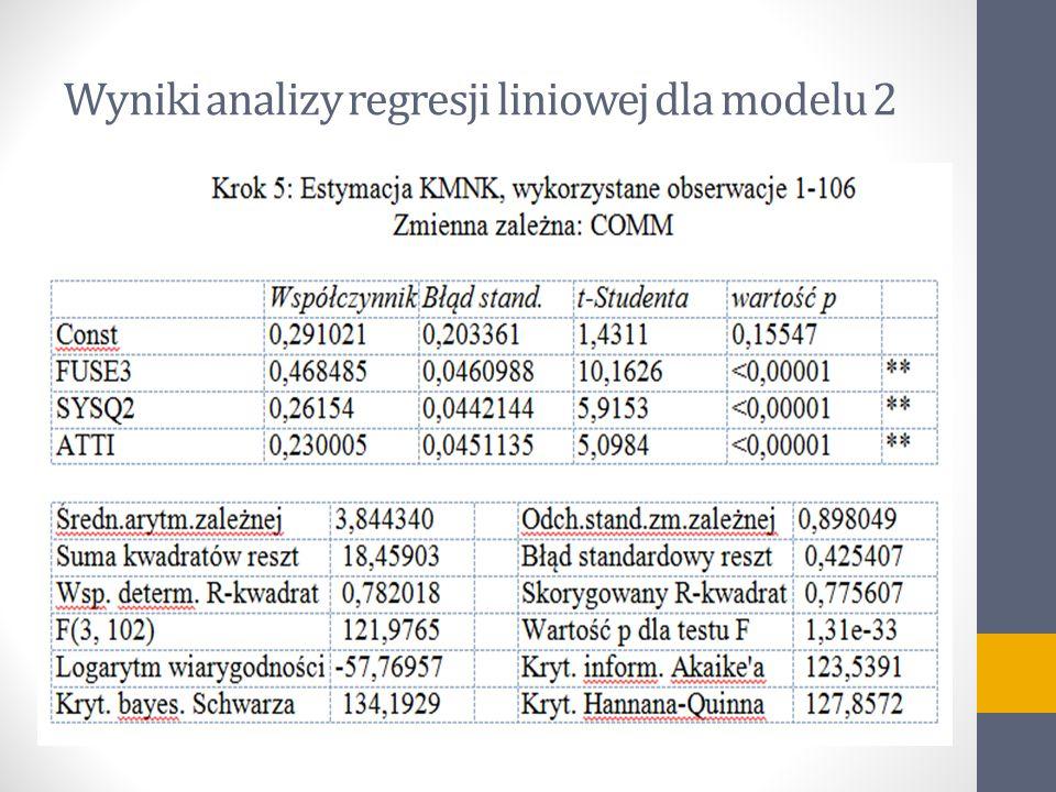 Wyniki analizy regresji liniowej dla modelu 2