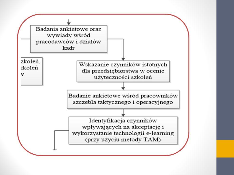 Model badawczy 1 Funkcjonalność systemu FUSE Jakość systemu SYSQ Użyteczność społeczna SUSE Przyjemność korzystania z technologii PLEA Intencje użycia technologii e-learning ATTI