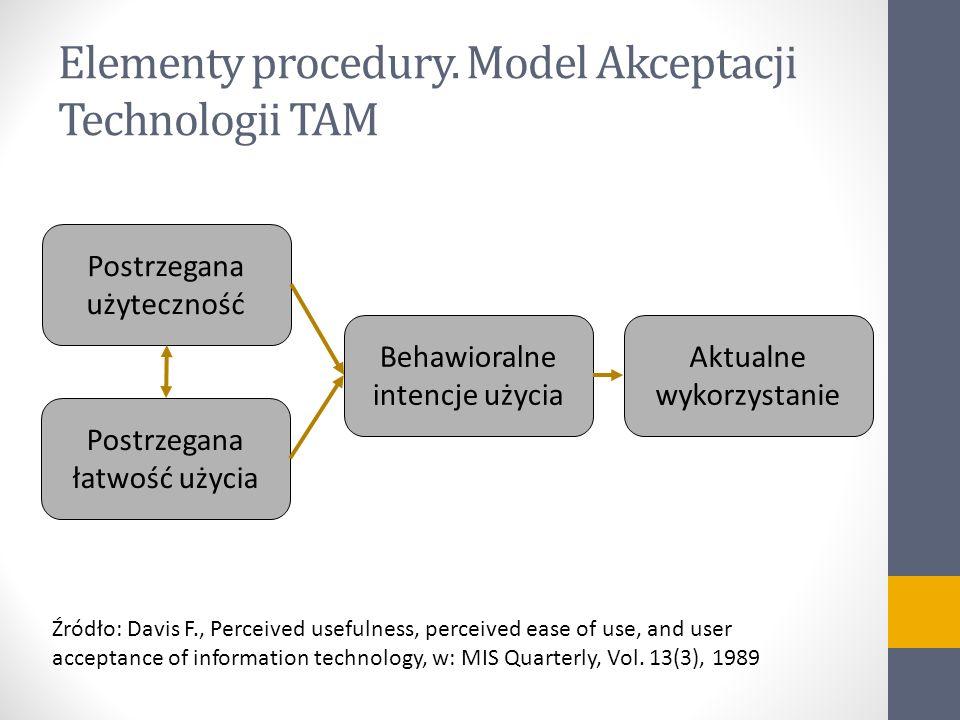 Elementy procedury. Model Akceptacji Technologii TAM Postrzegana użyteczność Postrzegana łatwość użycia Behawioralne intencje użycia Aktualne wykorzys