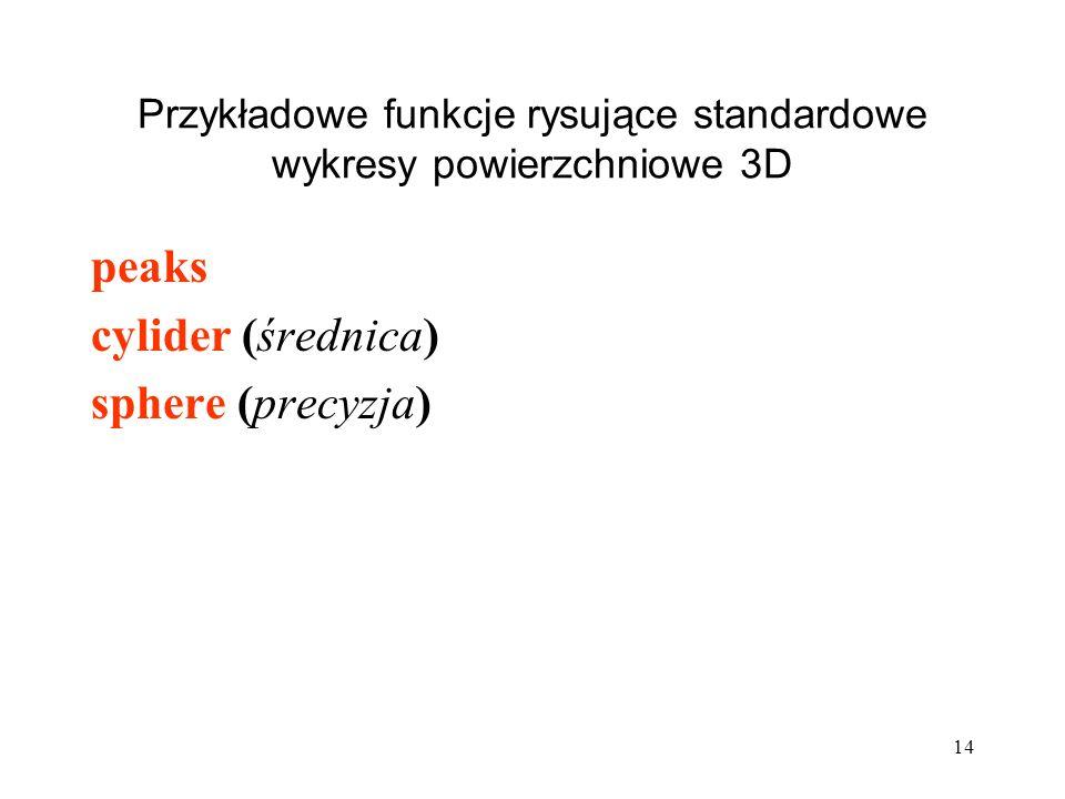 Przykładowe funkcje rysujące standardowe wykresy powierzchniowe 3D peaks cylider (średnica) sphere (precyzja) 14