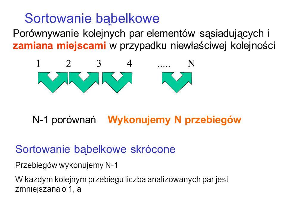 Porównywanie kolejnych par elementów sąsiadujących i zamiana miejscami w przypadku niewłaściwej kolejności Sortowanie bąbelkowe 1234.....N N-1 porównańWykonujemy N przebiegów Sortowanie bąbelkowe skrócone Przebiegów wykonujemy N-1 W każdym kolejnym przebiegu liczba analizowanych par jest zmniejszana o 1, a