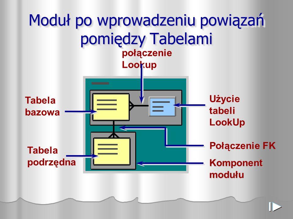 Moduł po wprowadzeniu powiązań pomiędzy Tabelami Komponent modułu Tabela bazowa Tabela podrzędna Użycie tabeli LookUp połączenie Lookup Połączenie FK