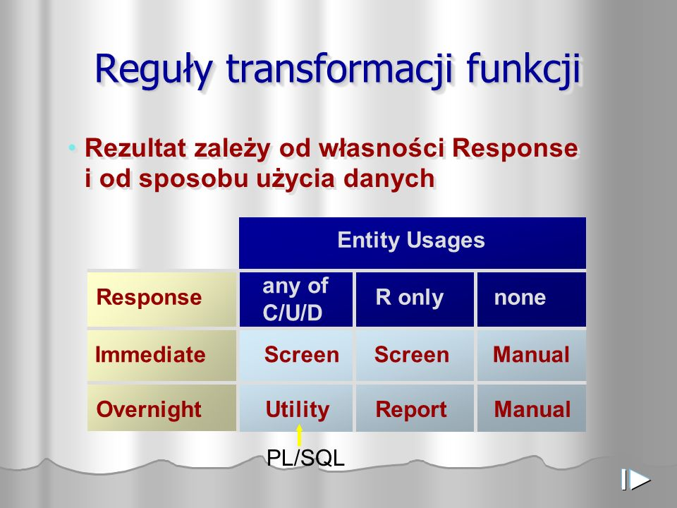 Reguły transformacji funkcji Rezultat zależy od własności Response i od sposobu użycia danych ImmediateScreenScreen Manual Entity Usages OvernightUtilityReportManual ResponseR onlynone any of C/U/D PL/SQL