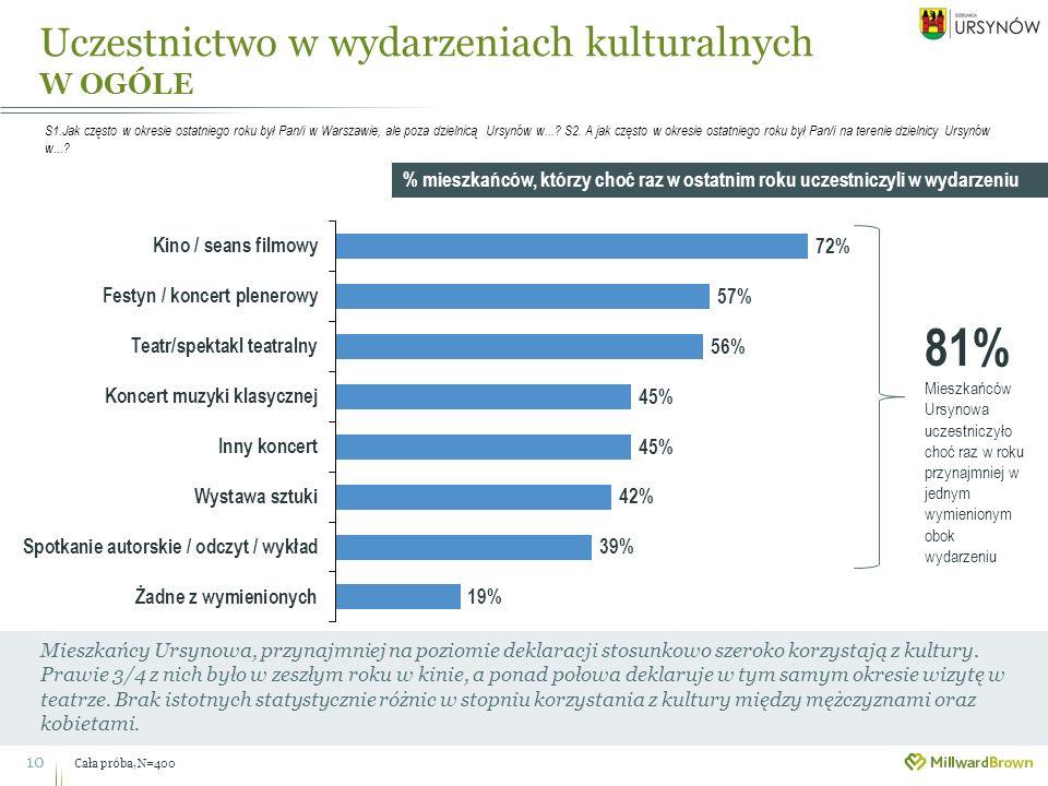 Uczestnictwo w wydarzeniach kulturalnych W OGÓLE Cała próba, N=400 10 Mieszkańcy Ursynowa, przynajmniej na poziomie deklaracji stosunkowo szeroko korzystają z kultury.