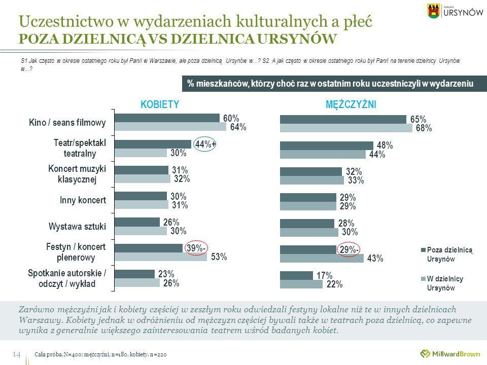 Uczestnictwo w wydarzeniach kulturalnych a płeć POZA DZIELNICĄ VS DZIELNICA URSYNÓW 14 Zarówno mężczyźni jak i kobiety częściej w zeszłym roku odwiedzali festyny lokalne niż te w innych dzielnicach Warszawy.