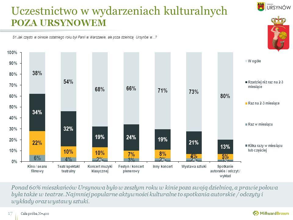 Uczestnictwo w wydarzeniach kulturalnych POZA URSYNOWEM Cała próba, N=400 17 Ponad 60% mieszkańców Ursynowa było w zeszłym roku w kinie poza swoją dzielnicą, a prawie połowa była także w teatrze.