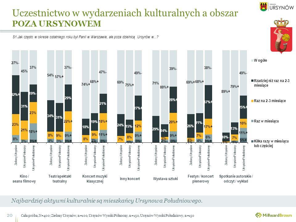 Uczestnictwo w wydarzeniach kulturalnych a obszar POZA URSYNOWEM 20 Najbardziej aktywni kulturalnie są mieszkańcy Ursynowa Południowego.