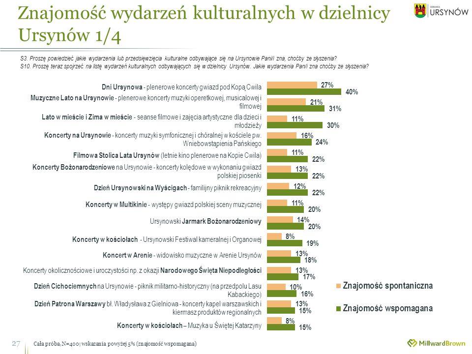 Znajomość wydarzeń kulturalnych w dzielnicy Ursynów 1/4 27 S3.