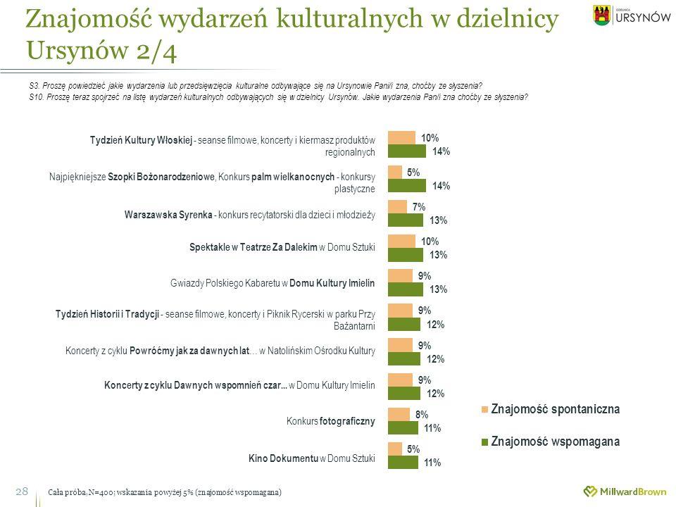 Znajomość wydarzeń kulturalnych w dzielnicy Ursynów 2/4 28 S3.