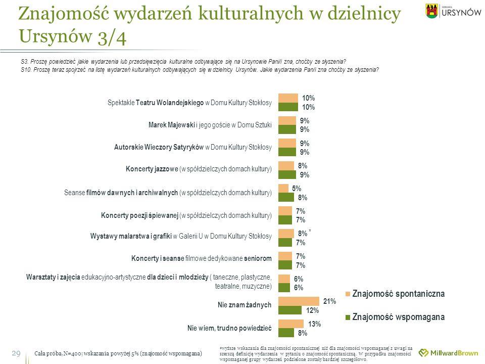 Znajomość wydarzeń kulturalnych w dzielnicy Ursynów 3/4 29 S3.