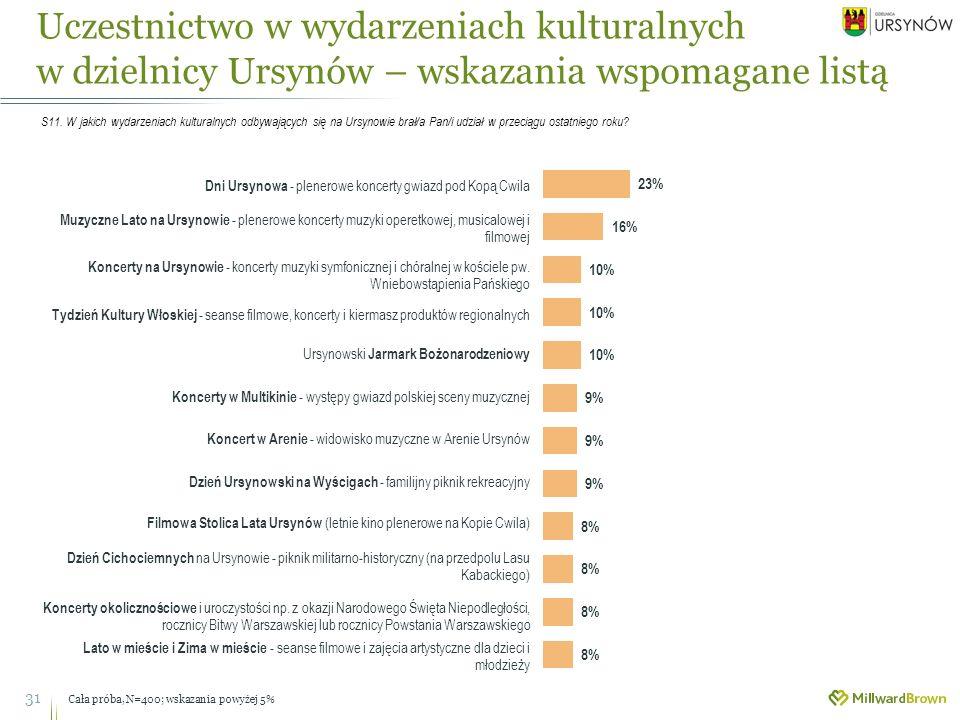 Uczestnictwo w wydarzeniach kulturalnych w dzielnicy Ursynów – wskazania wspomagane listą 31 S11.