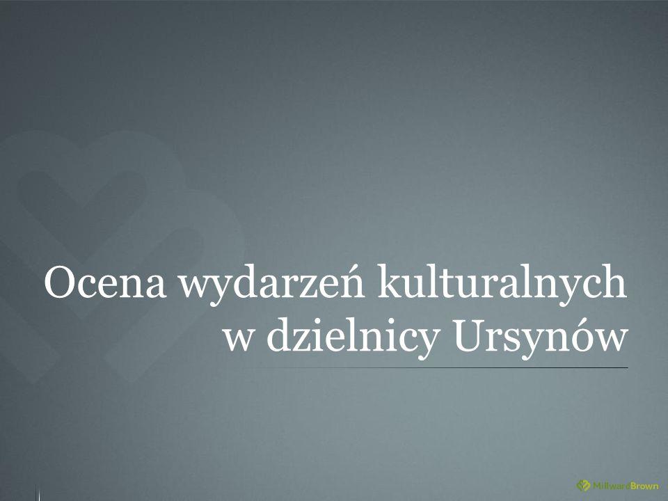 Ocena wydarzeń kulturalnych w dzielnicy Ursynów