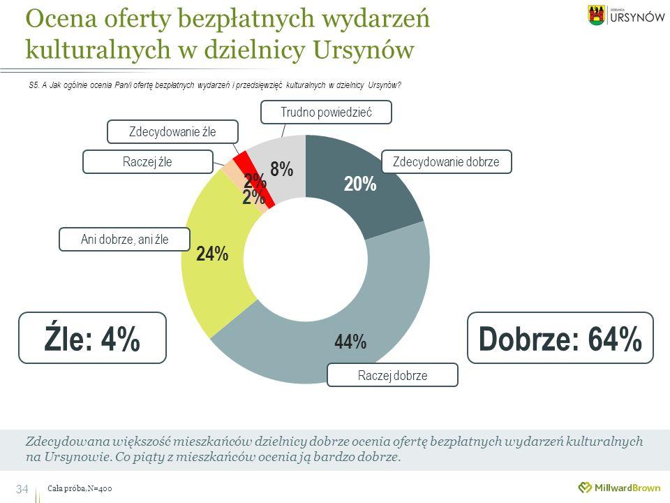 34 Zdecydowana większość mieszkańców dzielnicy dobrze ocenia ofertę bezpłatnych wydarzeń kulturalnych na Ursynowie.