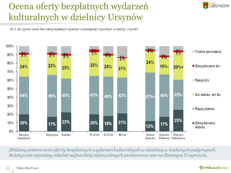 Ocena oferty bezpłatnych wydarzeń kulturalnych w dzielnicy Ursynów 35 Zbliżony poziom ocen oferty bezpłatnych wydarzeń kulturalnych w dzielnicy w badanych podgrupach.