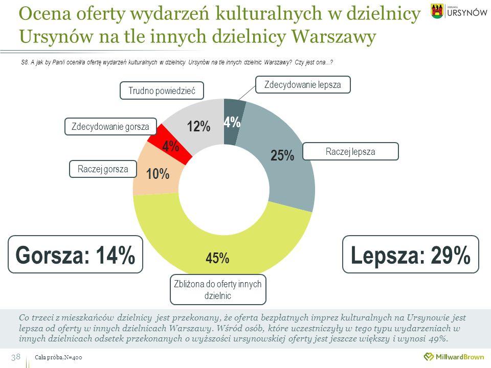 38 Co trzeci z mieszkańców dzielnicy jest przekonany, że oferta bezpłatnych imprez kulturalnych na Ursynowie jest lepsza od oferty w innych dzielnicach Warszawy.