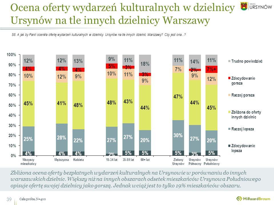 Ocena oferty wydarzeń kulturalnych w dzielnicy Ursynów na tle innych dzielnicy Warszawy 39 Zbliżona ocena oferty bezpłatnych wydarzeń kulturalnych na Ursynowie w porównaniu do innych warszawskich dzielnic.