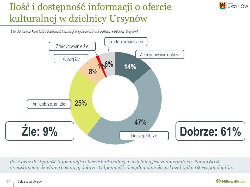 Ilość i dostępność informacji o ofercie kulturalnej w dzielnicy Ursynów 49 Ilość oraz dostępność informacji o ofercie kulturalnej w dzielnicy jest zadowalająca.