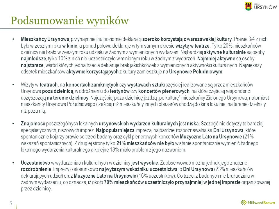 36 Prawie 60% mieszkańców Ursynowa deklaruje, że obecna oferta bezpłatnych wydarzeń kulturalnych na terenie dzielnicy zaspokaja ich potrzeby w tym zakresie.