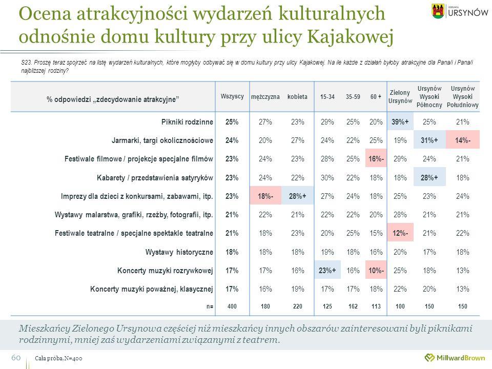 Ocena atrakcyjności wydarzeń kulturalnych odnośnie domu kultury przy ulicy Kajakowej 60 Mieszkańcy Zielonego Ursynowa częściej niż mieszkańcy innych obszarów zainteresowani byli piknikami rodzinnymi, mniej zaś wydarzeniami związanymi z teatrem.