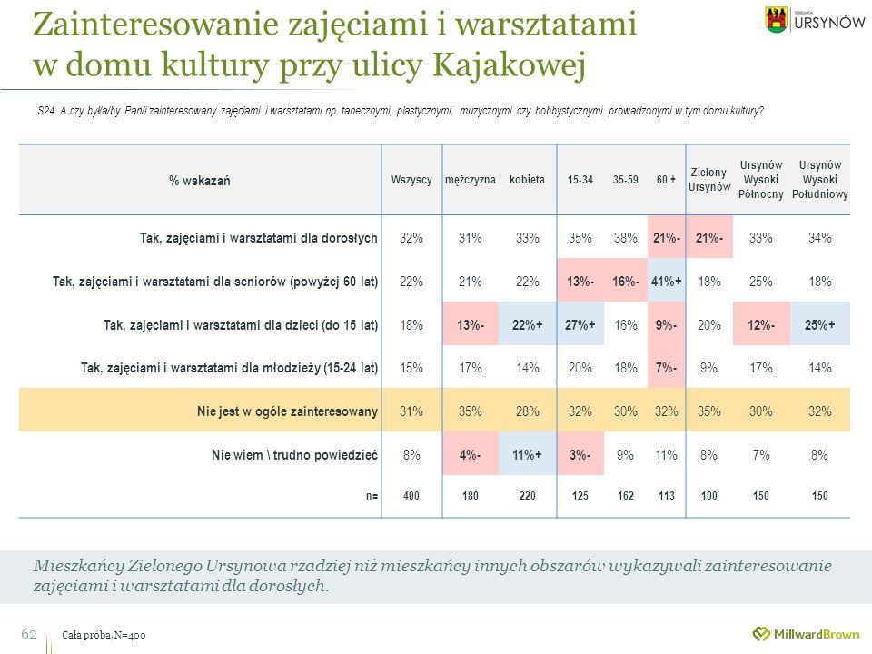 Zainteresowanie zajęciami i warsztatami w domu kultury przy ulicy Kajakowej 62 Mieszkańcy Zielonego Ursynowa rzadziej niż mieszkańcy innych obszarów wykazywali zainteresowanie zajęciami i warsztatami dla dorosłych.