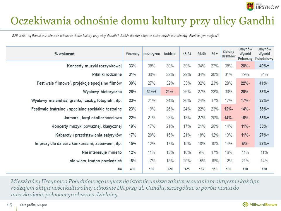 65 Mieszkańcy Ursynowa Południowego wykazują istotnie wyższe zainteresowanie praktycznie każdym rodzajem aktywności kulturalnej odnośnie DK przy ul.