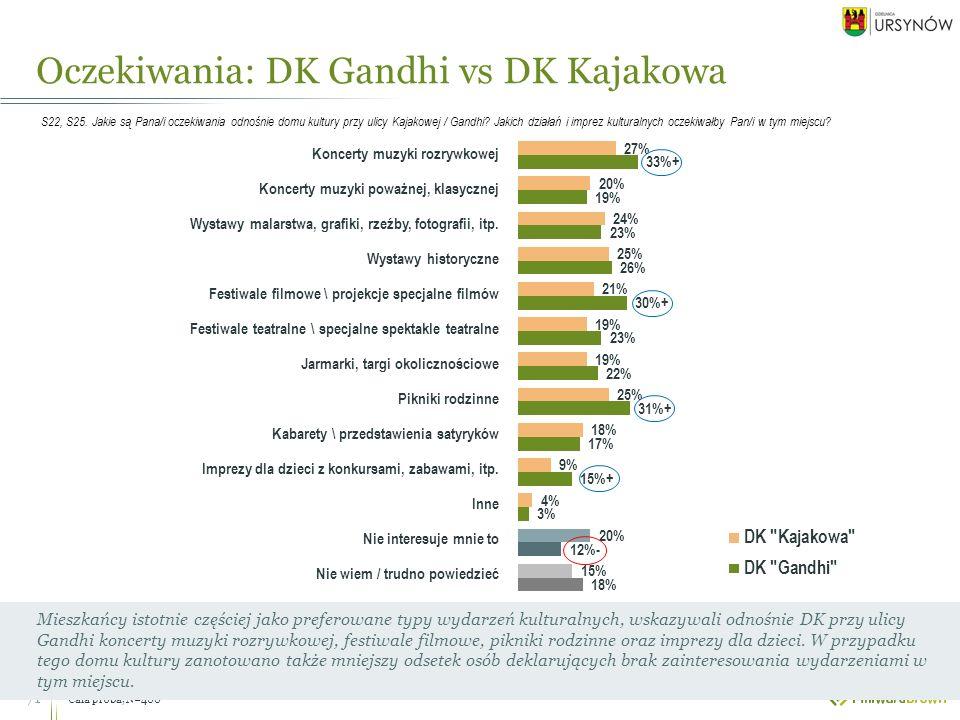 Cała próba, N=400 Oczekiwania: DK Gandhi vs DK Kajakowa 71 Mieszkańcy istotnie częściej jako preferowane typy wydarzeń kulturalnych, wskazywali odnośnie DK przy ulicy Gandhi koncerty muzyki rozrywkowej, festiwale filmowe, pikniki rodzinne oraz imprezy dla dzieci.