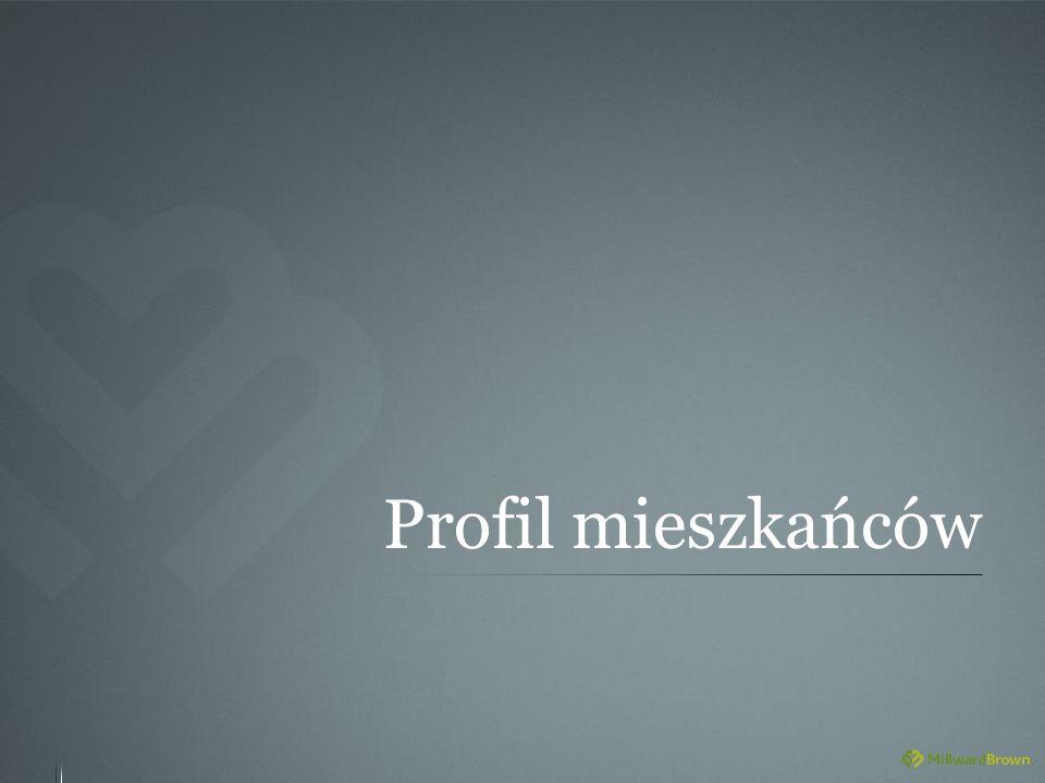 Profil mieszkańców