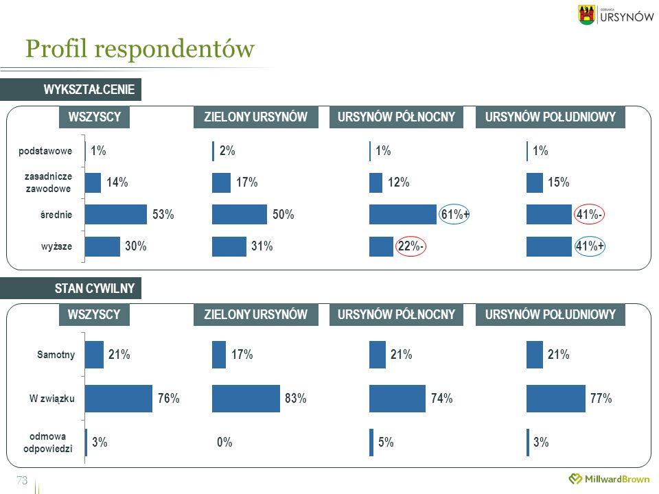 Profil respondentów 73 WYKSZTAŁCENIE WSZYSCYZIELONY URSYNÓWURSYNÓW PÓŁNOCNYURSYNÓW POŁUDNIOWY WSZYSCYZIELONY URSYNÓWURSYNÓW PÓŁNOCNYURSYNÓW POŁUDNIOWY STAN CYWILNY
