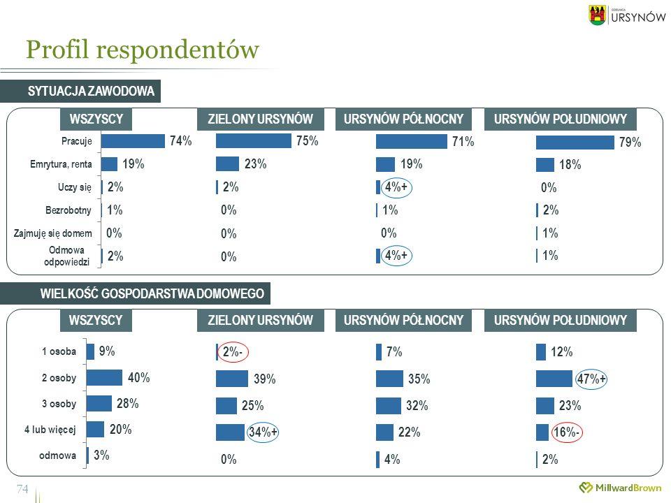 Profil respondentów 74 SYTUACJA ZAWODOWA WSZYSCYZIELONY URSYNÓWURSYNÓW PÓŁNOCNYURSYNÓW POŁUDNIOWY WSZYSCYZIELONY URSYNÓWURSYNÓW PÓŁNOCNYURSYNÓW POŁUDNIOWY WIELKOŚĆ GOSPODARSTWA DOMOWEGO