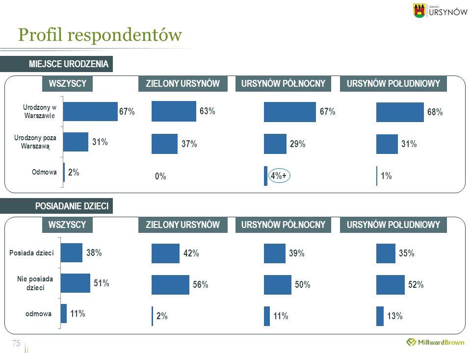 Profil respondentów 75 MIEJSCE URODZENIA WSZYSCYZIELONY URSYNÓWURSYNÓW PÓŁNOCNYURSYNÓW POŁUDNIOWY WSZYSCYZIELONY URSYNÓWURSYNÓW PÓŁNOCNYURSYNÓW POŁUDNIOWY POSIADANIE DZIECI