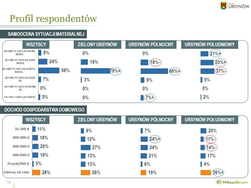 Profil respondentów 76 SAMOOCENA SYTUACJI MATERIALNEJ WSZYSCYZIELONY URSYNÓWURSYNÓW PÓŁNOCNYURSYNÓW POŁUDNIOWY WSZYSCYZIELONY URSYNÓWURSYNÓW PÓŁNOCNYURSYNÓW POŁUDNIOWY DOCHÓD GOSPODARSTWA DOMOWEGO