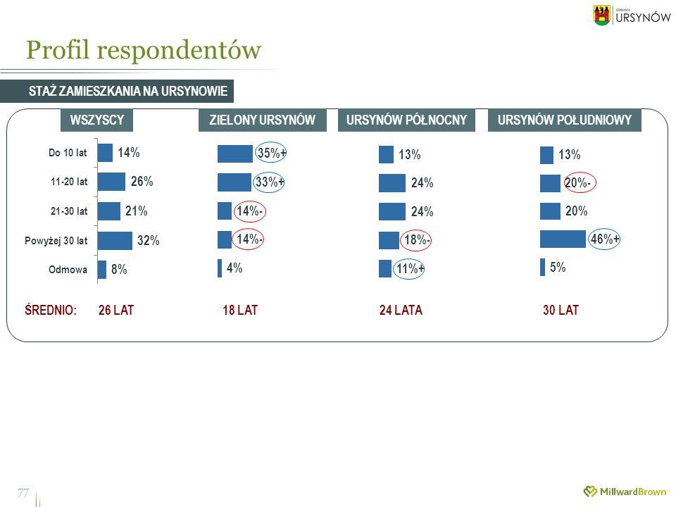 Profil respondentów 77 STAŻ ZAMIESZKANIA NA URSYNOWIE WSZYSCYZIELONY URSYNÓWURSYNÓW PÓŁNOCNYURSYNÓW POŁUDNIOWY ŚREDNIO: 26 LAT 18 LAT 24 LATA 30 LAT