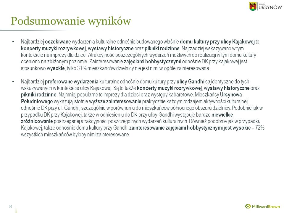 Podsumowanie wyników 8 Najbardziej oczekiwane wydarzenia kulturalne odnośnie budowanego właśnie domu kultury przy ulicy Kajakowej to koncerty muzyki rozrywkowej, wystawy historyczne oraz pikniki rodzinne.