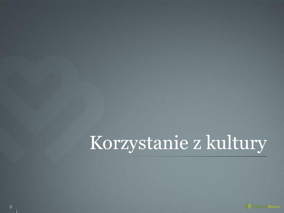 Zainteresowanie wydarzeniami kulturalnymi w dzielnicy Ursynów