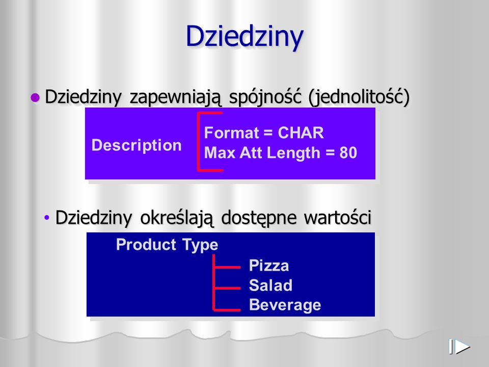 DziedzinyDziedziny Dziedziny zapewniają spójność (jednolitość) Dziedziny zapewniają spójność (jednolitość) Dziedziny określają dostępne wartości Product Type Pizza Salad Beverage Description Format = CHAR Max Att Length = 80