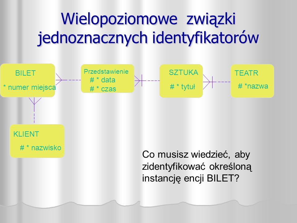 Wielopoziomowe związki jednoznacznych identyfikatorów Co musisz wiedzieć, aby zidentyfikować określoną instancję encji BILET.