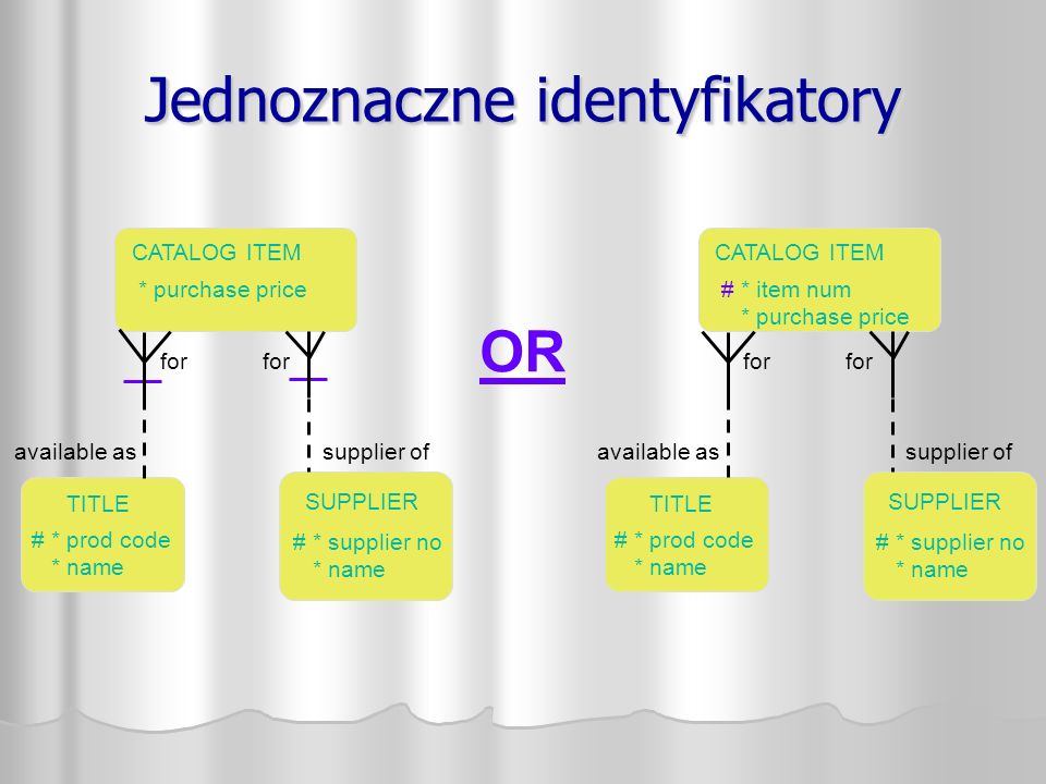 Jednoznaczne identyfikatory available as CATALOG ITEM SUPPLIER supplier of TITLE # * prod code * name # * supplier no * name * purchase price for CATALOG ITEM available as SUPPLIER supplier of TITLE # * prod code * name # * supplier no * name # * item num * purchase price for OR