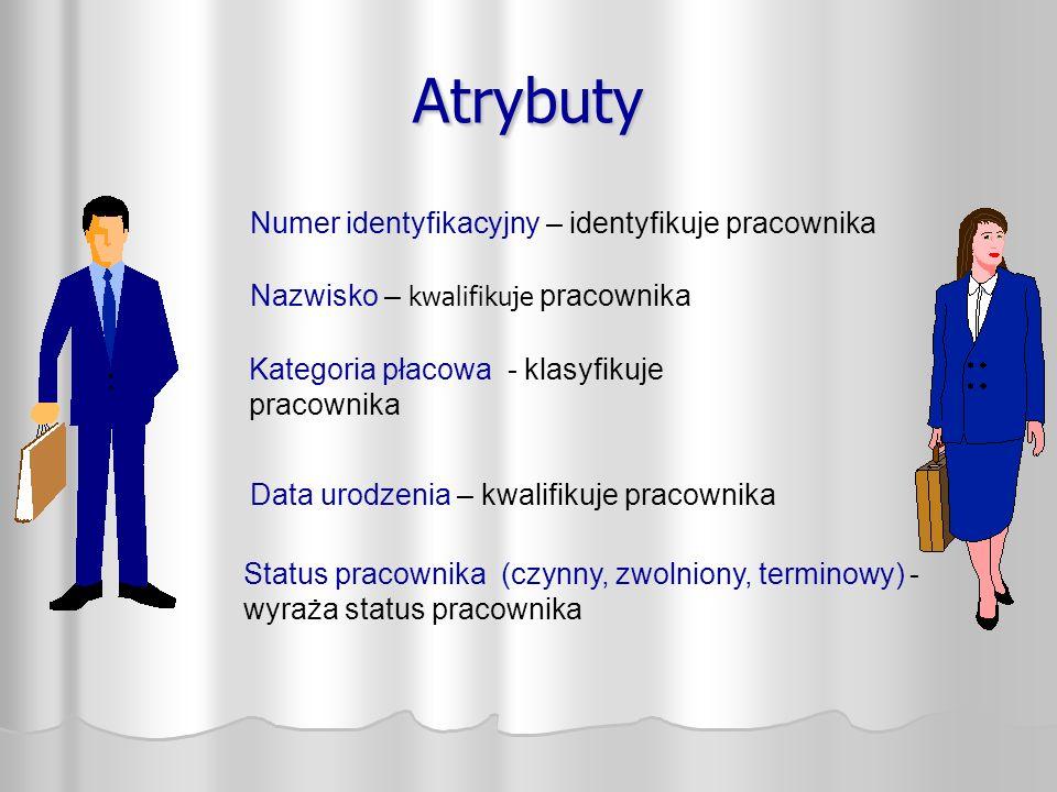 AtrybutyAtrybuty Numer identyfikacyjny – identyfikuje pracownika Nazwisko – kwalifikuje pracownika Kategoria płacowa - klasyfikuje pracownika Data urodzenia – kwalifikuje pracownika Status pracownika (czynny, zwolniony, terminowy) - wyraża status pracownika