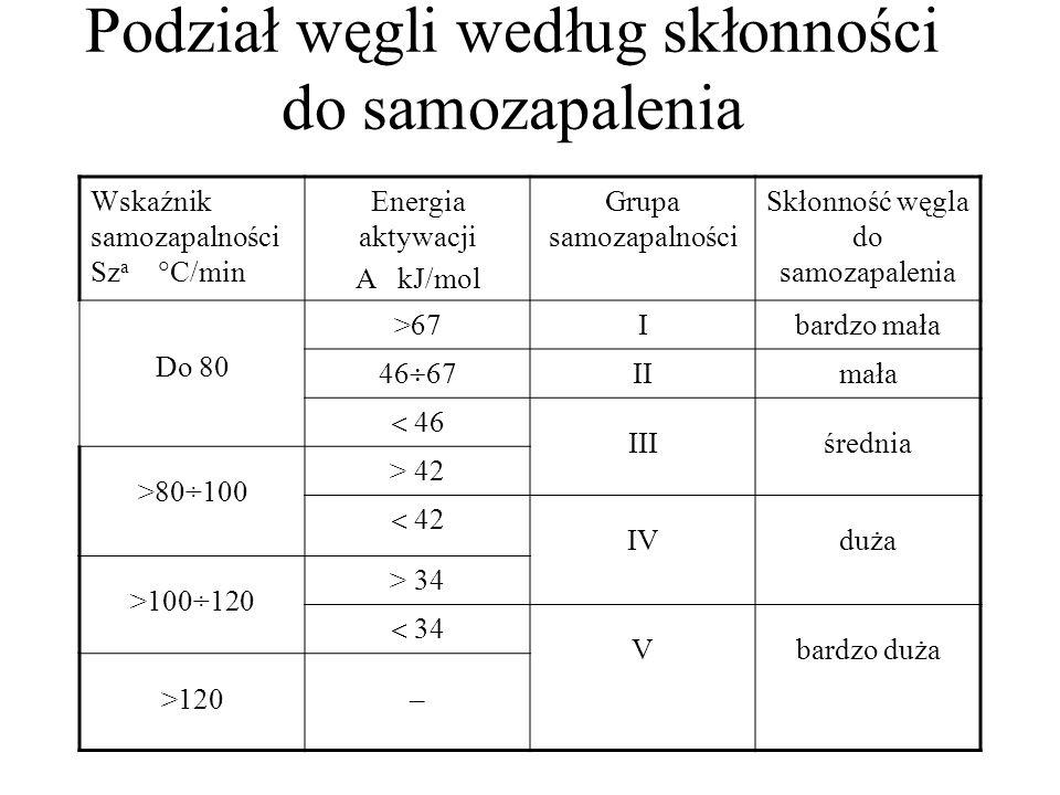 Podział węgli według skłonności do samozapalenia Wskaźnik samozapalności Sz a  C/min Energia aktywacji A kJ/mol Grupa samozapalności Skłonność węgla