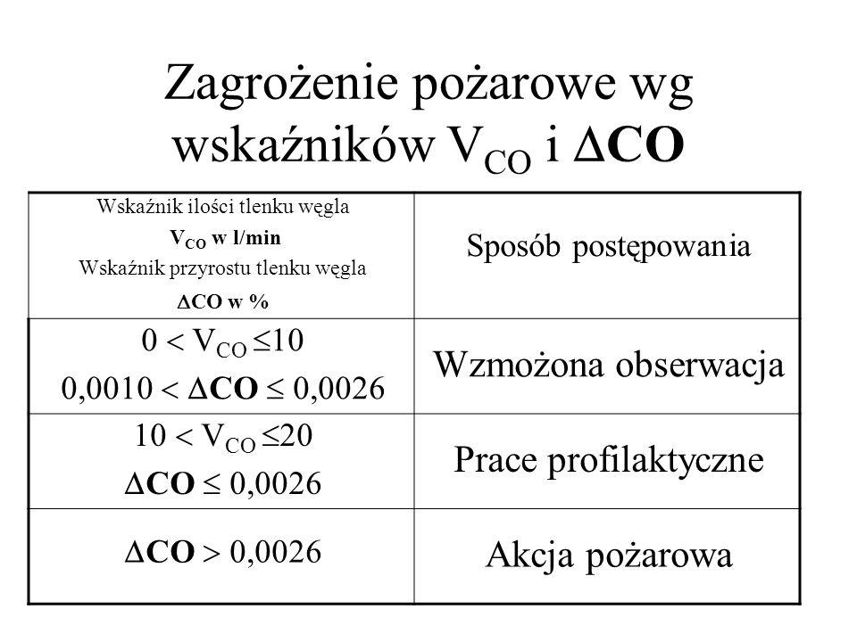 Zagrożenie pożarowe wg wskaźników V CO i  CO Wskaźnik ilości tlenku węgla V CO w l/min Wskaźnik przyrostu tlenku węgla  CO w % Sposób postępowania 0
