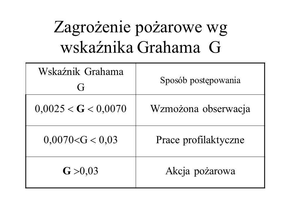 Zagrożenie pożarowe wg wskaźnika Grahama G Wskaźnik Grahama G Sposób postępowania 0,0025  G  0,0070 Wzmożona obserwacja 0,0070  G  0,03 Prace prof