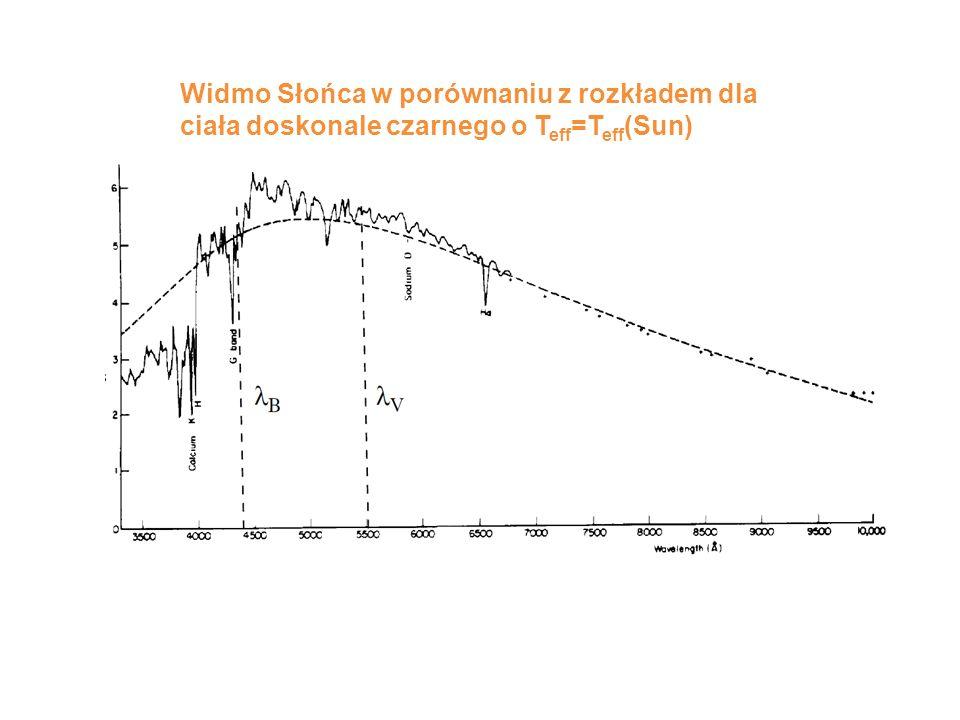 Widmo Słońca w porównaniu z rozkładem dla ciała doskonale czarnego o T eff =T eff (Sun)