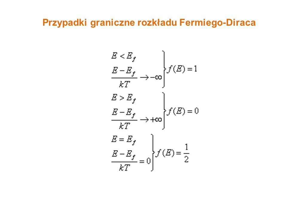 Przypadki graniczne rozkładu Fermiego-Diraca