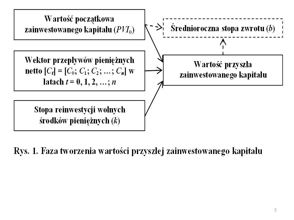 Oczekiwana (średnia) wartość premii z tytułu elastyczności projektu w roku n : czyli: Oczekiwana bieżąca wartość premii (t = 0) 14