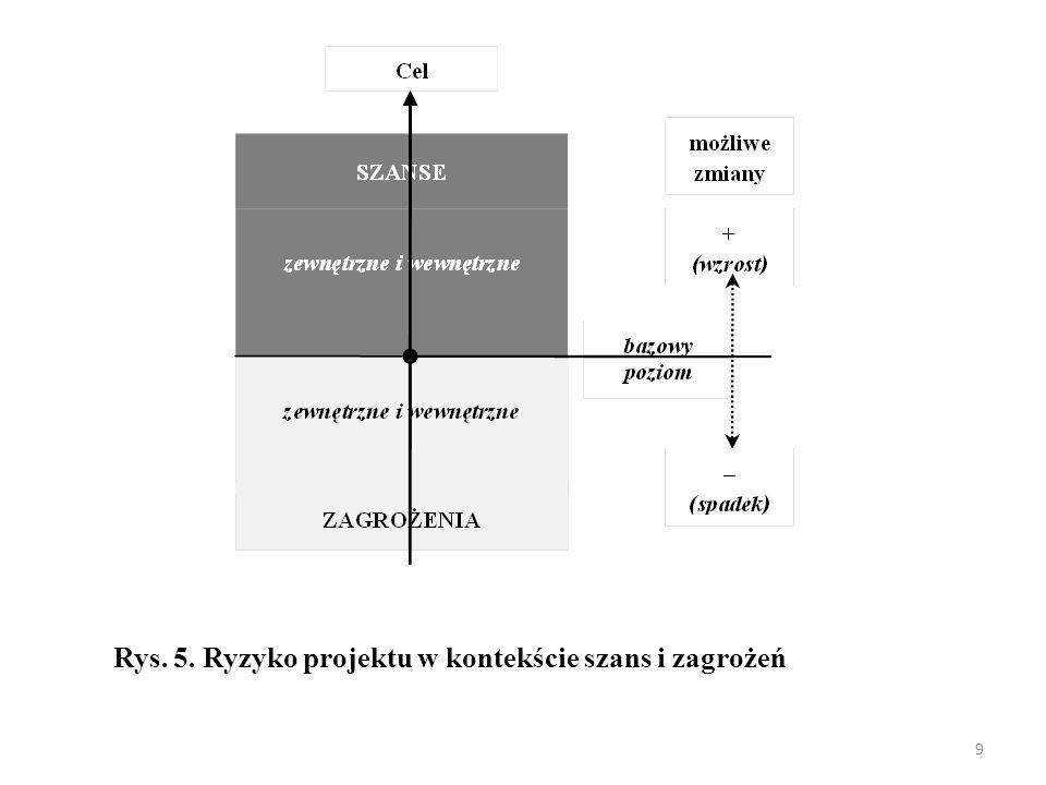 9 Rys. 5. Ryzyko projektu w kontekście szans i zagrożeń