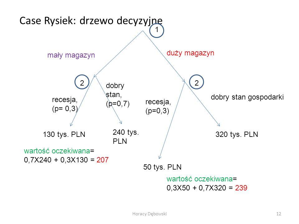 Case Rysiek: drzewo decyzyjne 1 130 tys. PLN 240 tys. PLN dobry stan gospodarki duży magazyn mały magazyn 22 recesja, (p= 0,3) recesja, (p=0,3) dobry