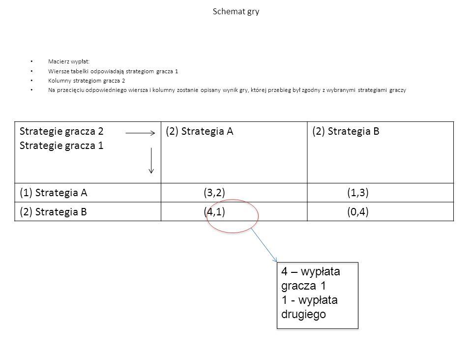 Macierz wypłat: Wiersze tabelki odpowiadają strategiom gracza 1 Kolumny strategiom gracza 2 Na przecięciu odpowiedniego wiersza i kolumny zostanie opisany wynik gry, której przebieg był zgodny z wybranymi strategiami graczy Schemat gry Strategie gracza 2 Strategie gracza 1 (2) Strategia A(2) Strategia B (1) Strategia A (3,2) (1,3) (2) Strategia B (4,1) (0,4) 4 – wypłata gracza 1 1 - wypłata drugiego
