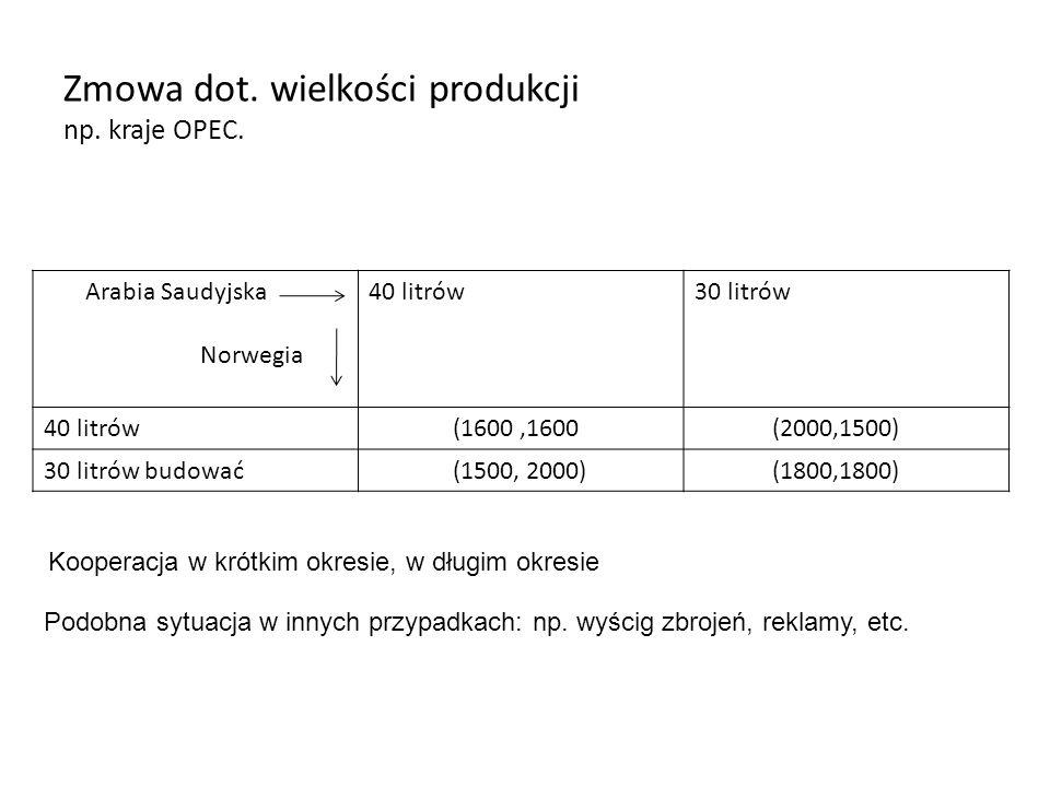 Zmowa dot. wielkości produkcji np. kraje OPEC. Arabia Saudyjska Norwegia 40 litrów30 litrów 40 litrów (1600,1600 (2000,1500) 30 litrów budować (1500,