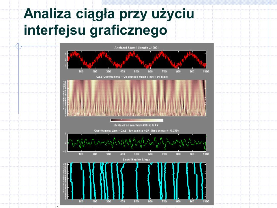 Jednowymiarowa analiza falkowa dyskretna Analiza-Funkje dekompozycji dwtdwtDekompozycja jednopoziomowa wavedecDekompozycja wielopoziomowaavedec wmaxlevMaksymalny poziom dekompozycjimaxlev Synteza-Funkcje rekonstrukcji idwtidwtRekonstrukcja jednopoziomowa waverecRekonstrukcja pełnaaverec wrcoefRekonstrukcja selektywnarcoef upcoefRekonstrukcja pojedynczapcoef