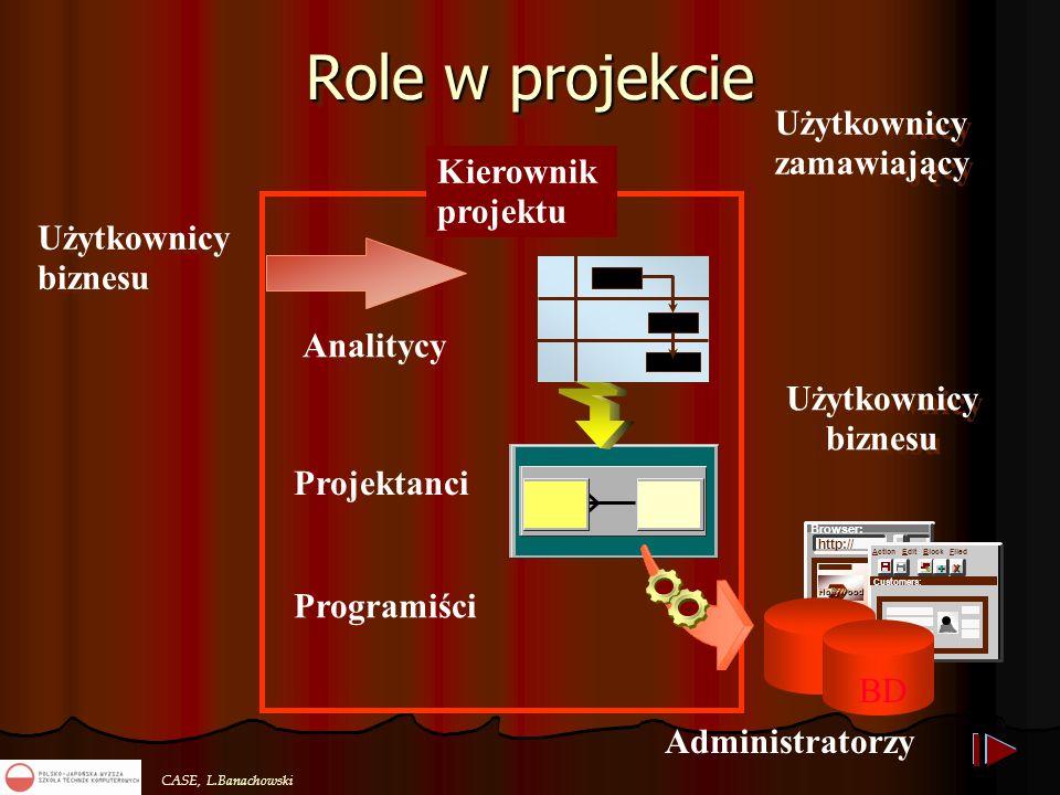 CASE, L.Banachowski Analitycy Projektanci Role w projekcie Browser: http:// Hollywood X Action Edit Block Filed + Customers: Programiści Użytkownicy b